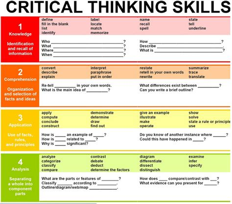 critical thinking your guide to effective argument successful analysis and independent study books kalila snow jan task 2 visual analysis skills study of