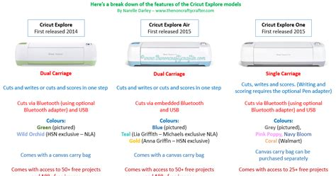 Pdf What Are Some Drive Links For Cricut by Cricut Explore Comparison Chart Handbooks And Design