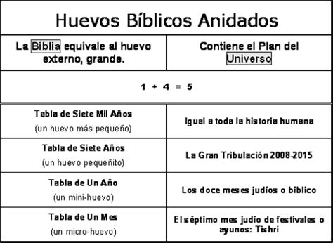preguntas biblicas de la biblia reina valera tablas de los conceptos de la biblia