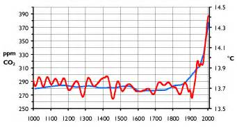 file co2 temp png wikimedia commons