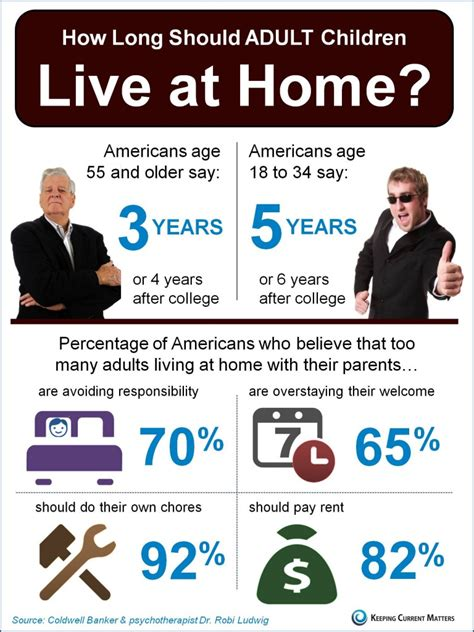 keeping current matters adults living at home