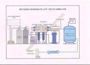reverse osmosis plant reverse osmosis plant exporter