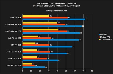 video card bench the witcher 3 video card benchmark poor software