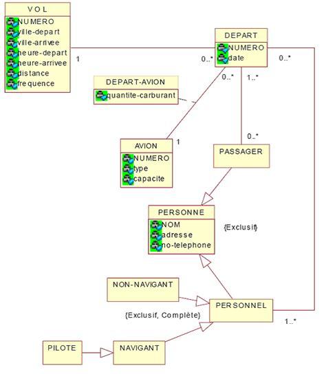 exercice diagramme de classe uml corrigé corrig 233 exercice uml compagnie a 233 rienne computer tutorials