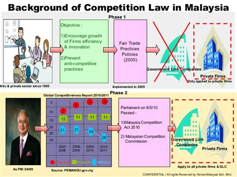 malaysia competition malaysian competition brief information