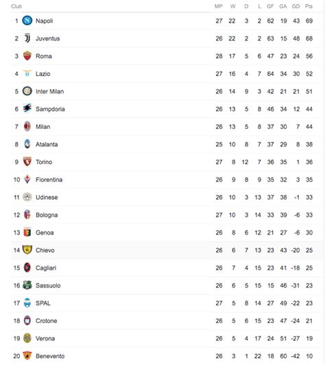 italien league table italian serie a complete table brokeasshome