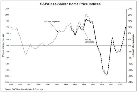 digit gains for shiller home price index the