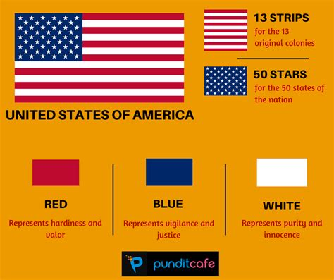 The American Definition With Flags What Do Flags Stand For Significance Meaning Pundit Cafe