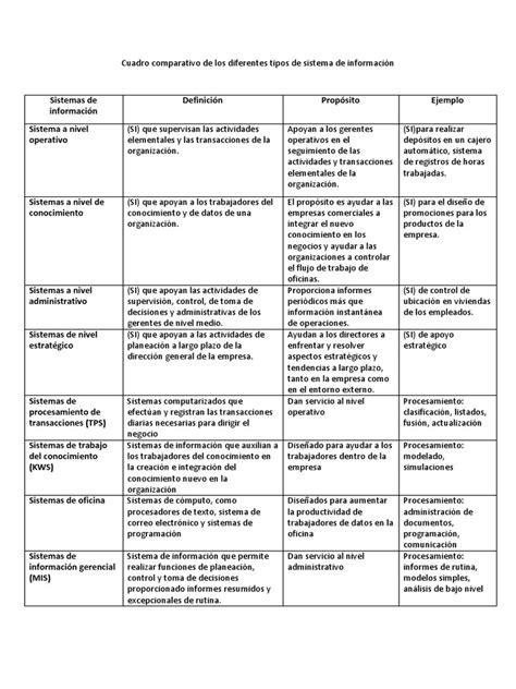 Cuadro Comparativo De Los Diferentes cuadro comparativo de los diferentes tipos de sistema de