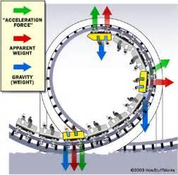 loop the loops roller coaster loops howstuffworks