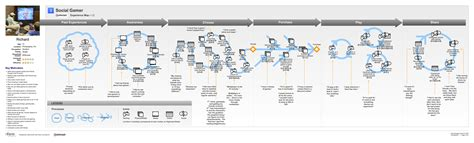 Experience Maps User Journeys And More Ux Lady User Experience Journey Map Template