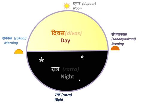 of the day marathi parts of the day learn marathi mind ur marathi