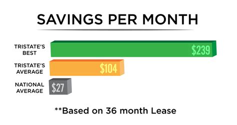 rent per month tristate auto chs your best auto lease broker