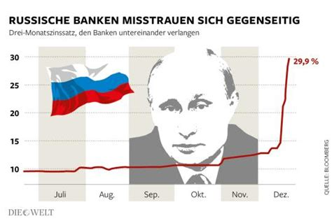 russische banken russische banken leihen sich geld nur noch zu horrenden