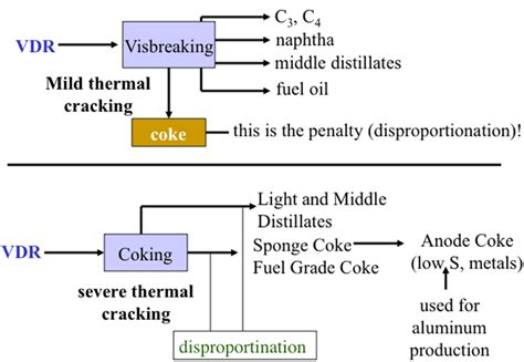 vacuum residue processing and conversion of vacuum distillation residue