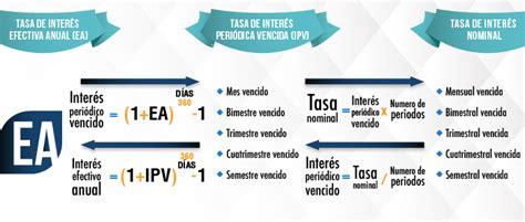 tasa efectiva brasil 2015 c 243 mo calcular la tasa de inter 233 s saber m 225 s ser m 225 s