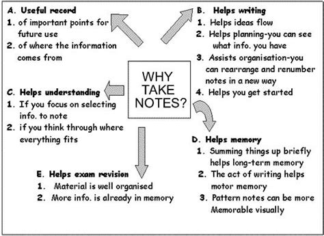 note making styles skills hub top 10 note taking tips that work well