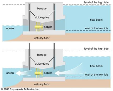 tidal barrage diagram tidal power energy britannica