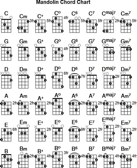 printable ukulele chord chart with finger numbers printable mandolin chord chart free pdf download at http