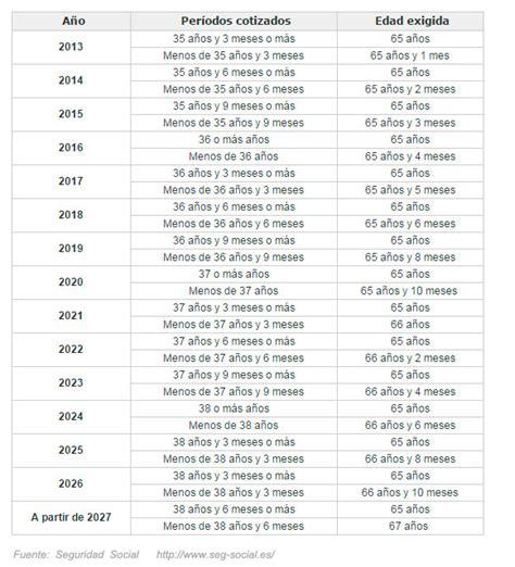 autnomos 2016 jubilacion minima los autonomos y su jubilacion 2016