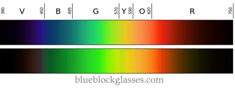 glasses that block out blue light how effective is your blue light filter test your