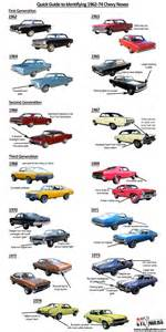 Chevrolet Cars Names Ride Guides A Guide To Identifying 1962 74 Chevy