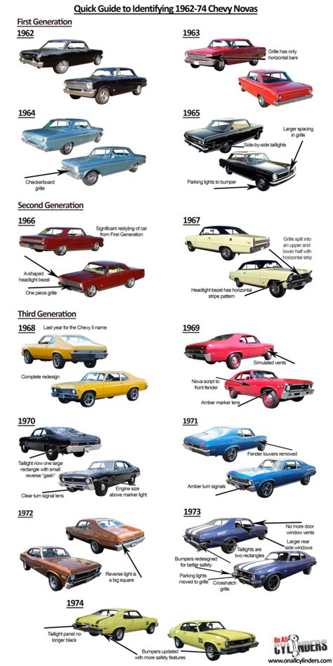 great cars a field guide to classic models from 1950 to 1970 books ride guides a guide to identifying 1962 74 chevy