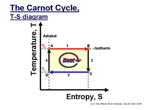 carnot cycle ts diagram carnot t s diagram t s diagram curve elsavadorla