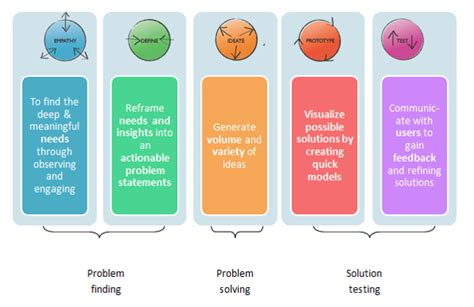 design thinking vs critical thinking design thinking jigsaw consulting