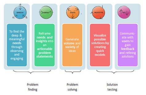design thinking curriculum design thinking jigsaw consulting