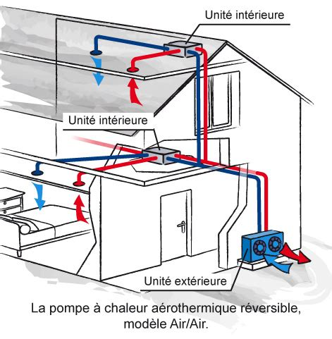 Cout Pompe A Chaleur 2198 by Cout Geothermie Maison Individuelle Ventana