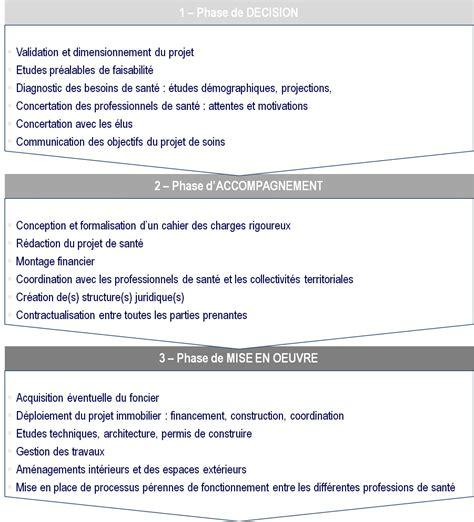 Modèle De Lettre De Démission Secrétaire Ce Resume Format Modele Cv Kine Gratuit