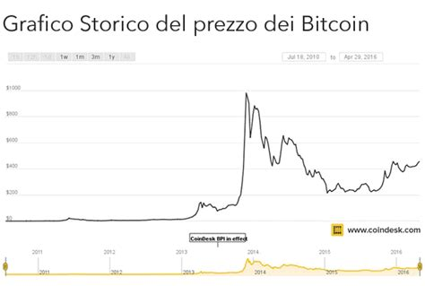 bitcoin quotazione quanto vale un bitcoin in euro 2018