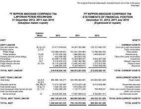 contoh soal membuat laporan laba rugi komprehensif contoh laporan keuangan perusahaan tbk akuntansi itu mudah