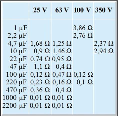 capacitor normal values capacitor esr normal range 28 images esr values charts images capacitor normal values 28