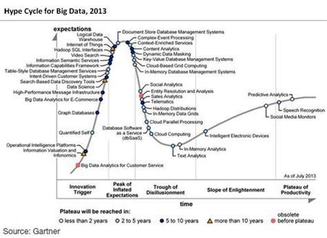 Lu Industri Clear Energy 60w le big data et le data mining