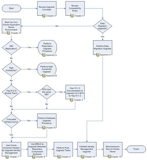 application flowchart 1 overview of the upgrade process