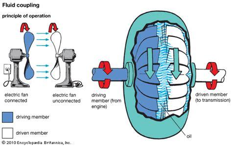 Kopling Hidraulic Universal unit 3 jayanthsrit