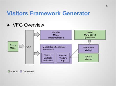 visitor pattern disadvantages visitors framework generator