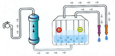 ph dell acqua rubinetto acqua alcalina o ionizzata risanamento energetico