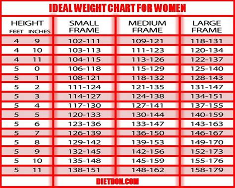 ideal weight chart do you need weight loss ideal weight chart for mid