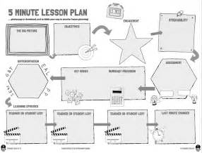 How To Design A Lesson Plan Template by The 5 Minute Lesson Plan Teachertoolkit