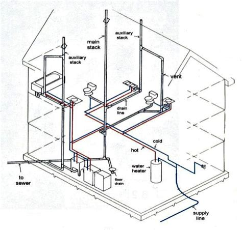 Residential Plumbing Layout by How Your Plumbing System Works Harris Plumbing