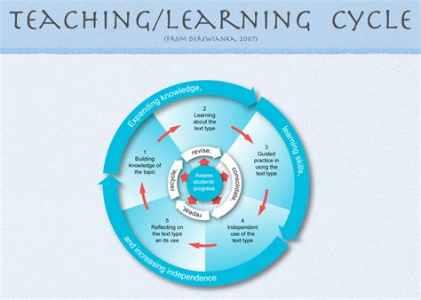 teaching and learning cycle diagram cioccas