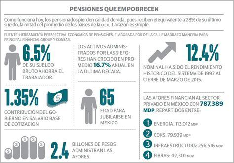 porcentaje incremento pensiones imss 2016 en mexico el problema de las pensiones ya est 225 aqu 237 forbes mexico