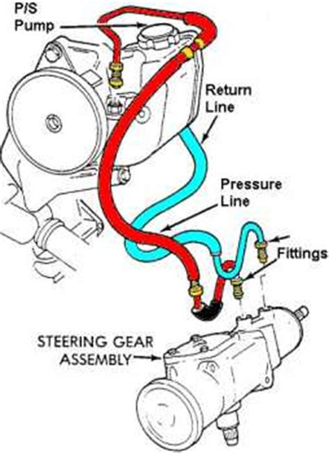 why is there noise when turning my steering wheel