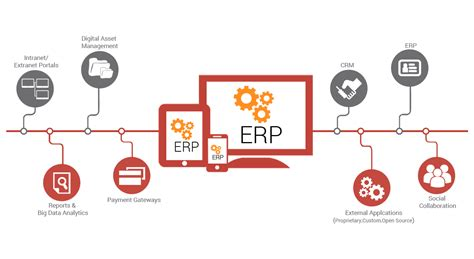 best erp top 5 erp system and erp software for small business in india