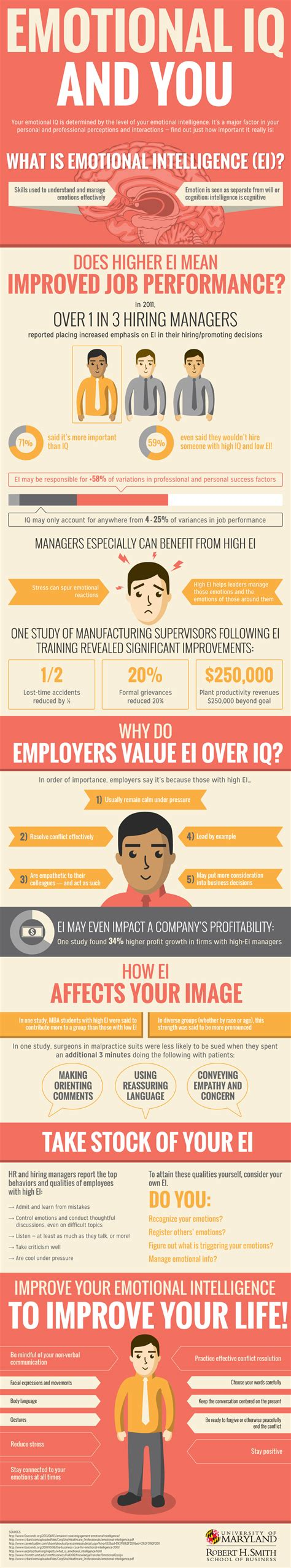 How Much Makes A Leader Mba by Emotional Iq And You Umd Mba