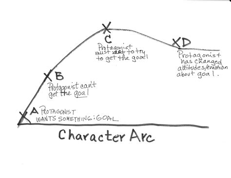story arc template realistic fiction mr werner s fifth grade website