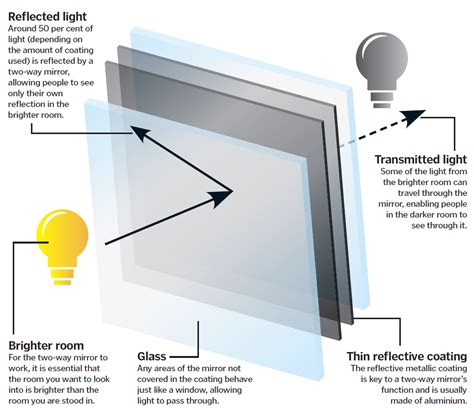 what is lwork glass how do two way mirrors work how it works magazine